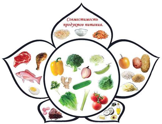 сочетаемость продуктов для похудения таблица